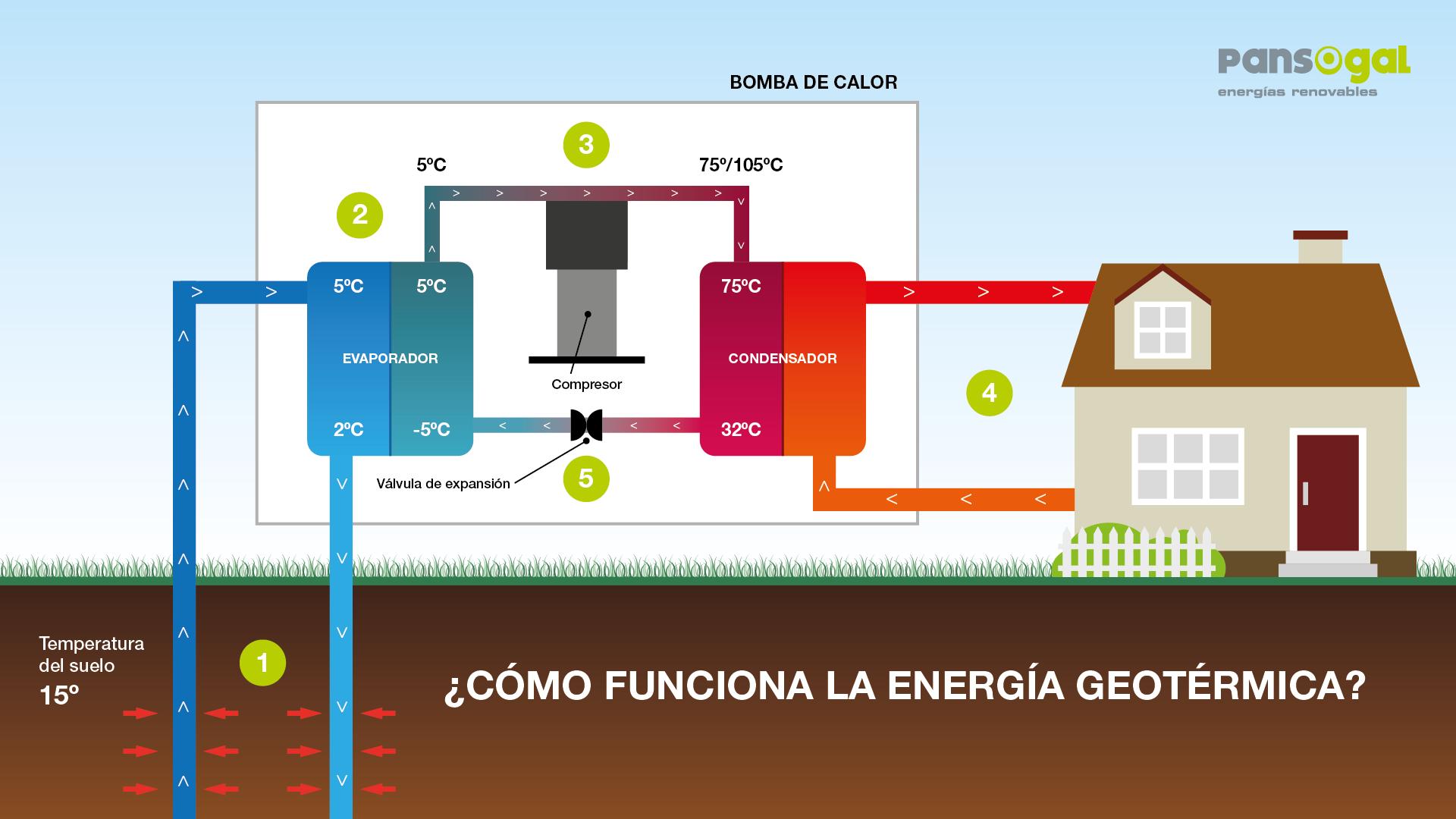 Geotermia en a coru a esc gela para tu vivienda - Precio suelo radiante electrico por metro cuadrado ...