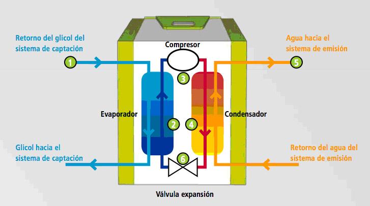 Qu es la geotermia y para qu sirve pansogal a coru a - Bomba de calor geotermica precio ...