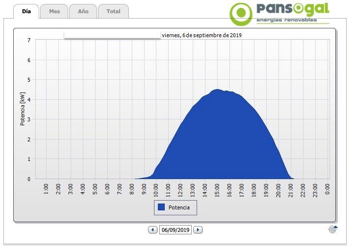 Proyecto de instalación fotovoltaica para vivienda unifamiliar - Pansogal